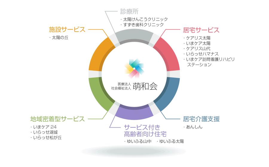 インフォグラフ:萌和会グループ一覧